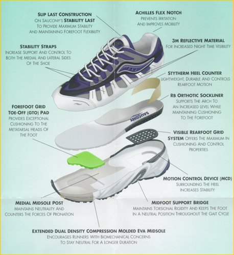 Dissection of a Saucony shoe